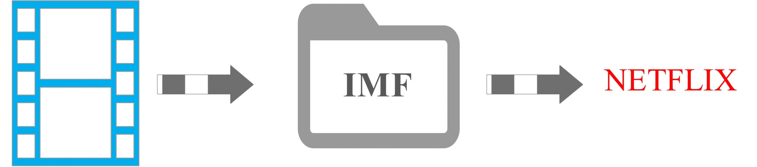 IMF Netflix Delivery